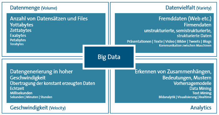 BITKOM Big Data