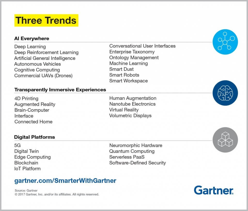 IT Trends von Gartner