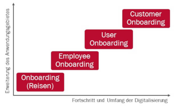 Evolution Customer Onboarding