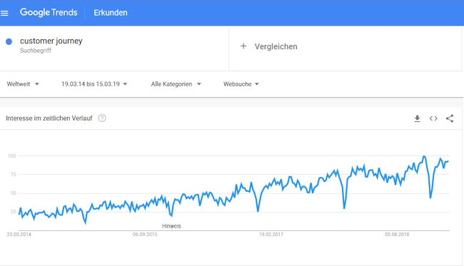 Customer Journey bei Google Trend