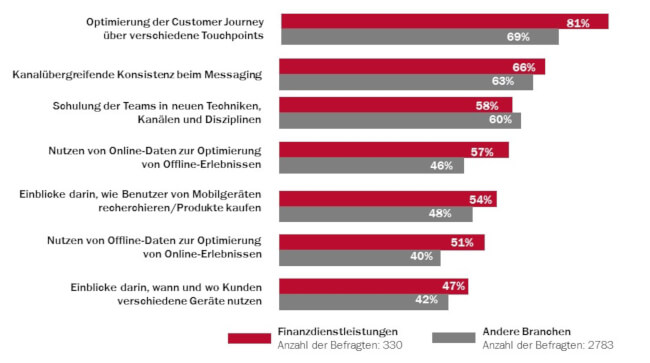 Wichtig im Digital Marketing